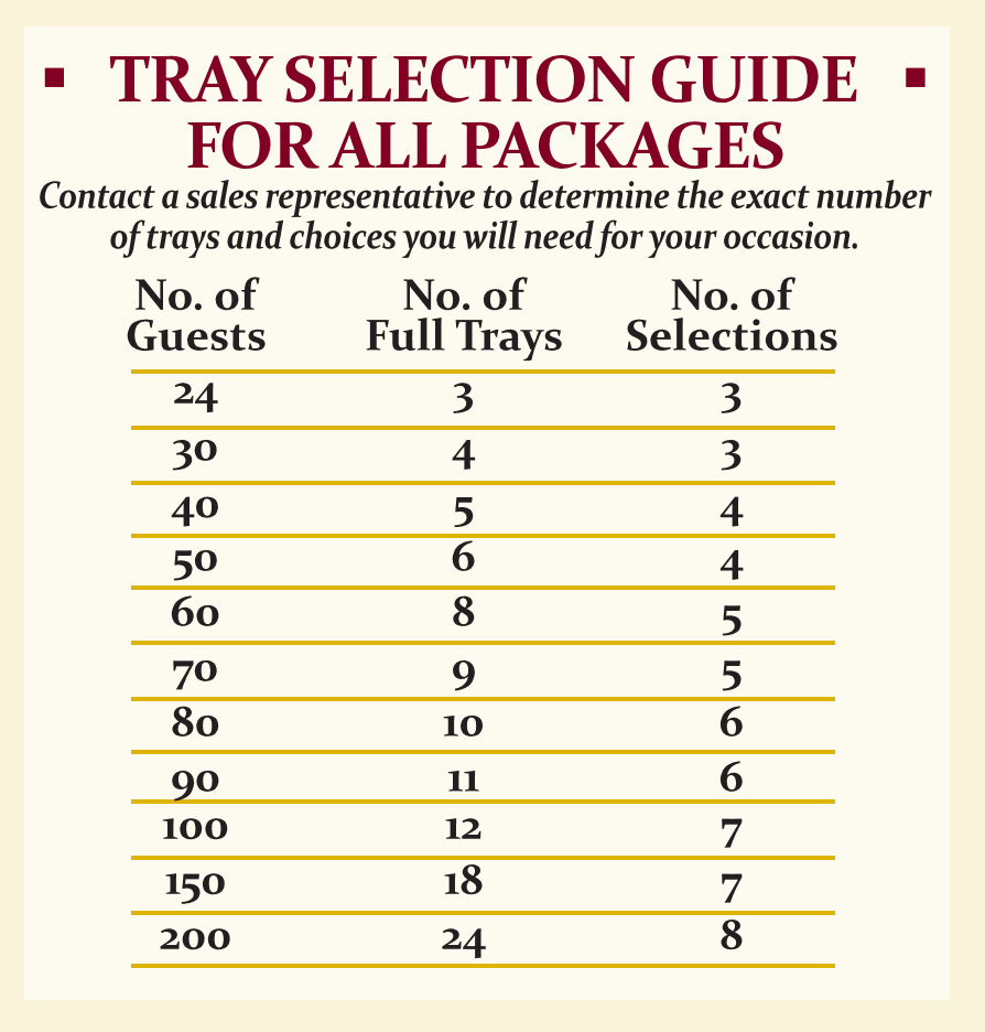 Tray Selection Guide